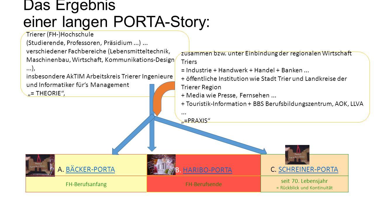 A. BÄCKER-PORTA BÄCKER-PORTA B. HARIBO-PORTAHARIBO-PORTA C. SCHREINER-PORTASCHREINER-PORTA FH-BerufsanfangFH-Berufsende seit 70. Lebensjahr = Rückblic