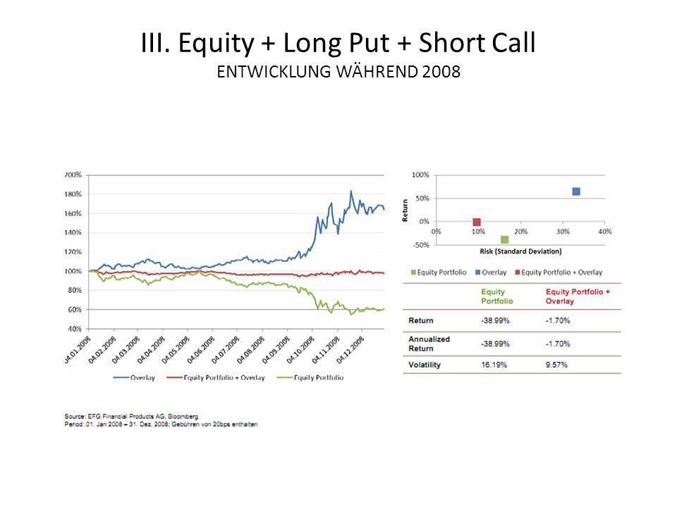 III. Equity + Long Put + Short Call ENTWICKLUNG WÄHREND 2008