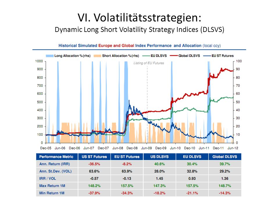 VI. Volatilitätsstrategien: Dynamic Long Short Volatility Strategy Indices (DLSVS)