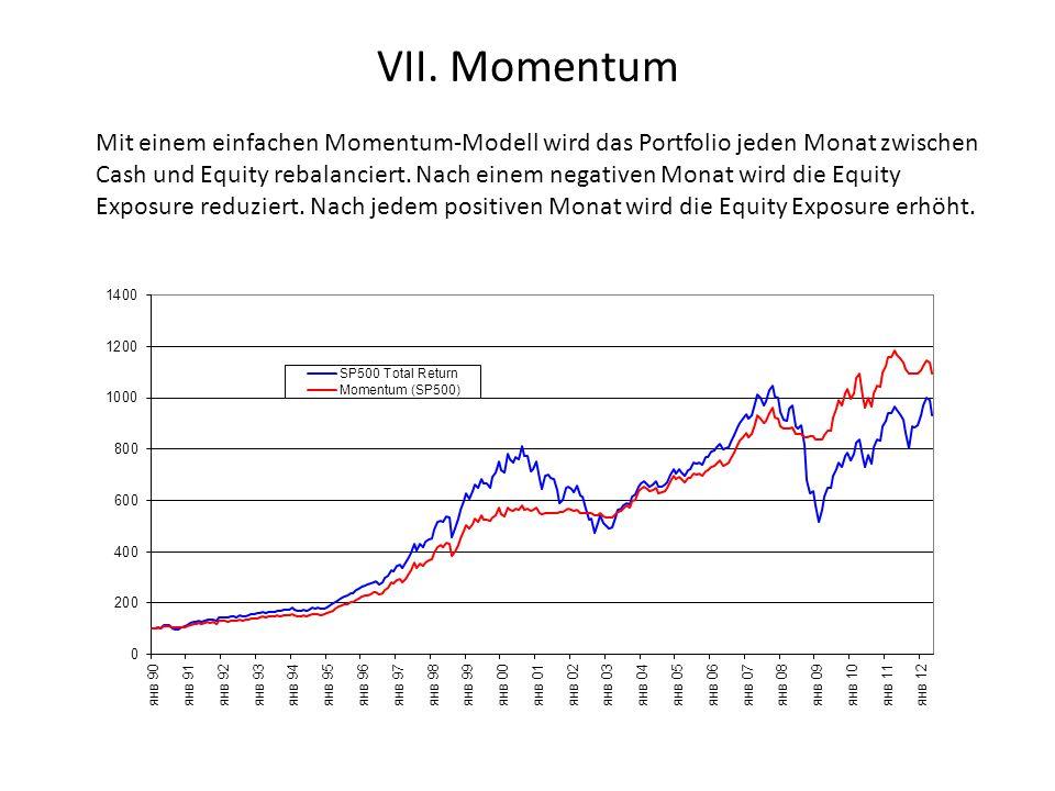 VII. Momentum Mit einem einfachen Momentum-Modell wird das Portfolio jeden Monat zwischen Cash und Equity rebalanciert. Nach einem negativen Monat wir