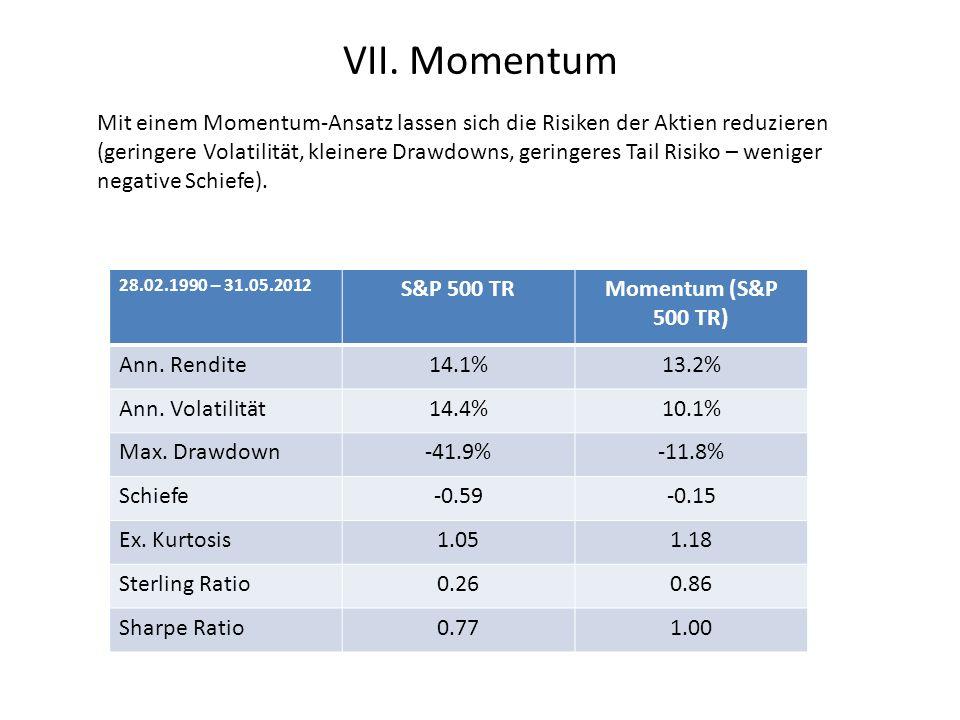 VII. Momentum Mit einem Momentum-Ansatz lassen sich die Risiken der Aktien reduzieren (geringere Volatilität, kleinere Drawdowns, geringeres Tail Risi