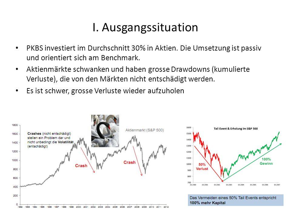 I. Ausgangssituation PKBS investiert im Durchschnitt 30% in Aktien.