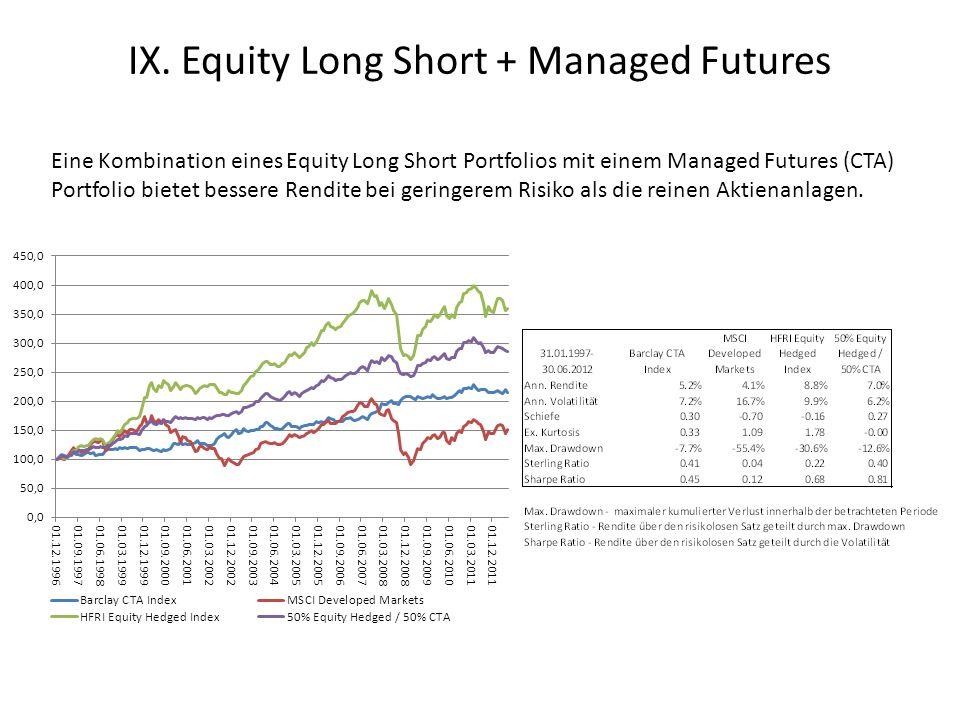 Eine Kombination eines Equity Long Short Portfolios mit einem Managed Futures (CTA) Portfolio bietet bessere Rendite bei geringerem Risiko als die reinen Aktienanlagen.