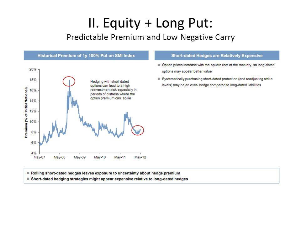 II. Equity + Long Put: Predictable Premium and Low Negative Carry