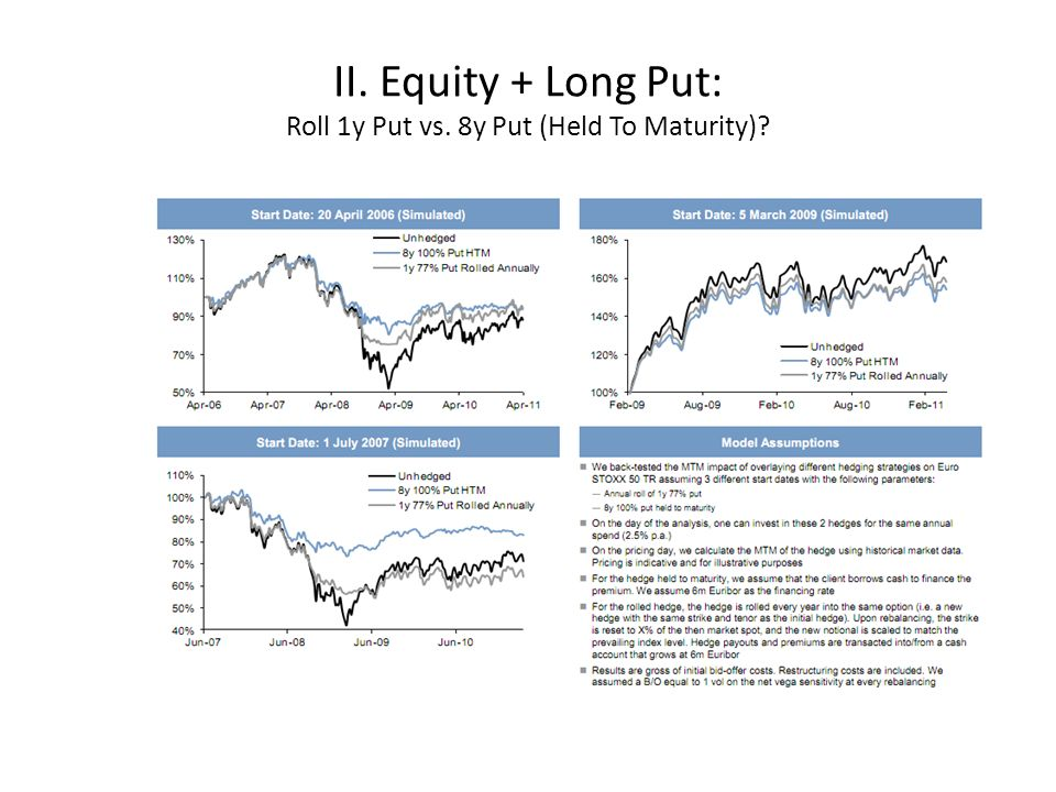 II. Equity + Long Put Tactical/Active vs. Static Hedging
