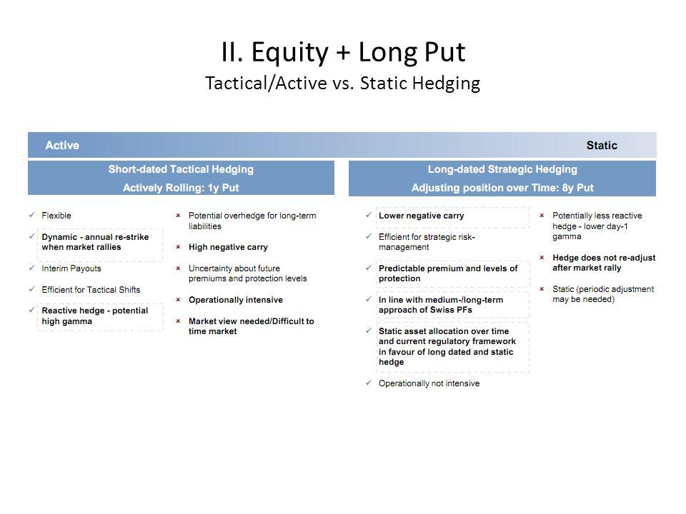 III. Equity + Long Put + Short Call