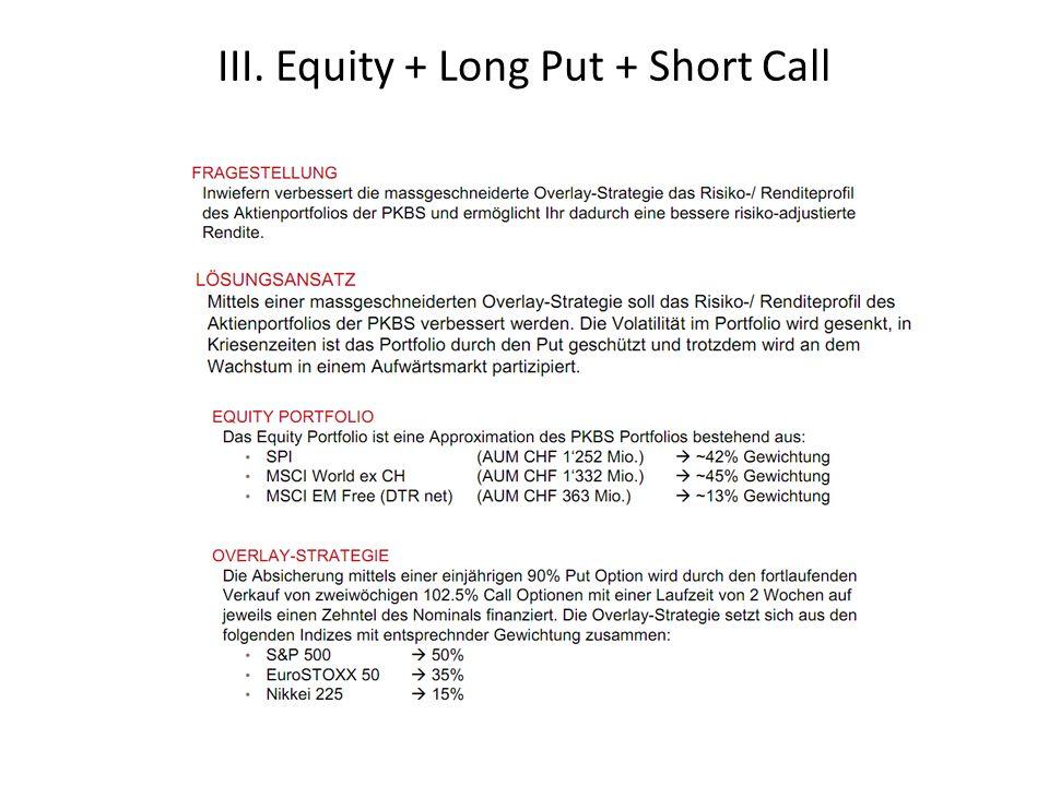 III. Equity + Long Put + Short Call ENTWICKLUNG WÄHREND SECHS JAHREN