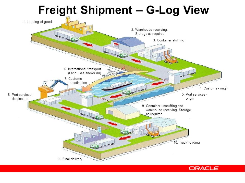 Loading of goods Final delivery Freight Shipment – G-Log View