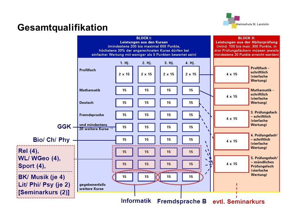 Heimschule St. Landolin Fremdsprache B Informatik GGK Bio/ Ch/ Phy Rel (4), WL/ WGeo (4), Sport (4), -------------------------------------------------