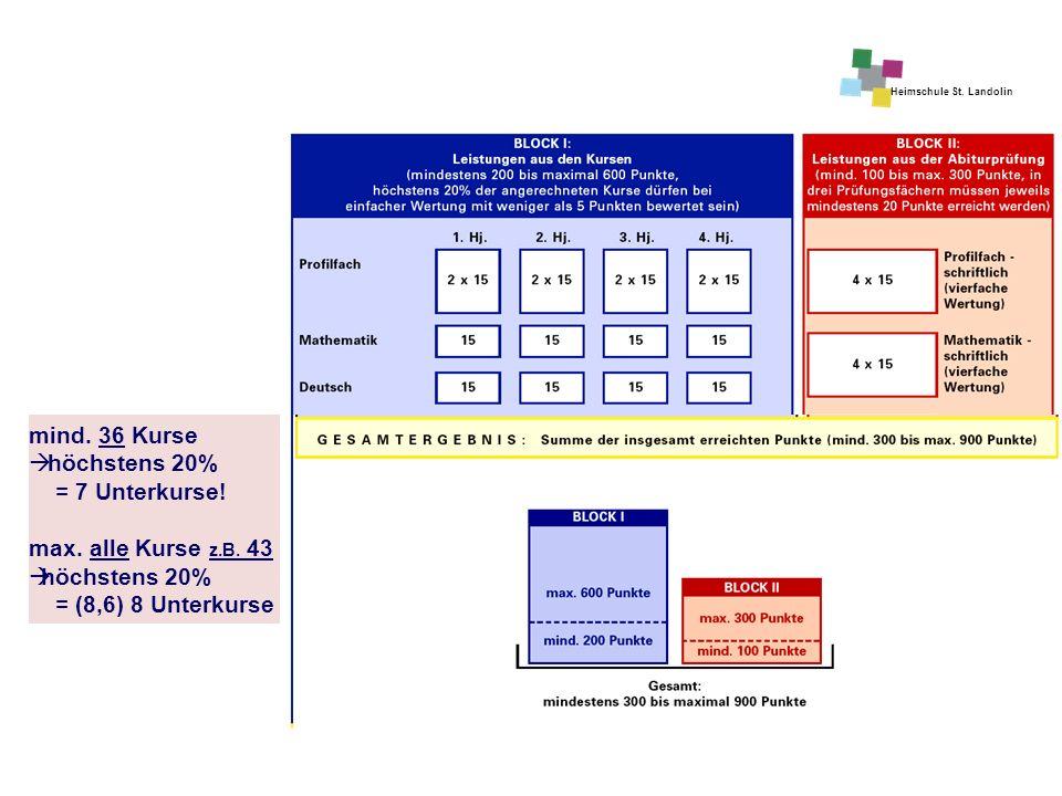 Heimschule St. Landolin mind. 36 Kurse  höchstens 20% = 7 Unterkurse! max. alle Kurse z.B. 43  höchstens 20% = (8,6) 8 Unterkurse
