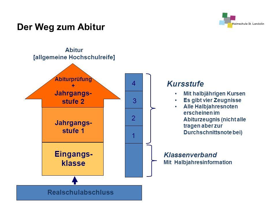 Heimschule St. Landolin Eingangs- klasse Jahrgangs- stufe 1 Abiturprüfung + Jahrgangs- stufe 2 Kursstufe Abitur [allgemeine Hochschulreife] Realschula