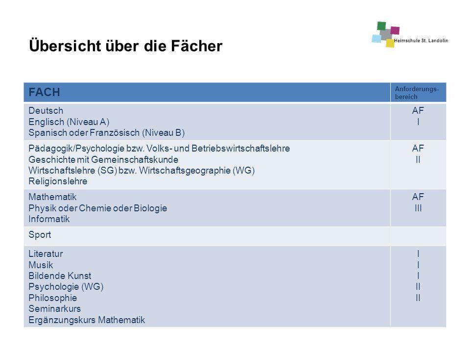 Heimschule St. Landolin Übersicht über die Fächer FACH Anforderungs- bereich Deutsch Englisch (Niveau A) Spanisch oder Französisch (Niveau B) AF I Päd