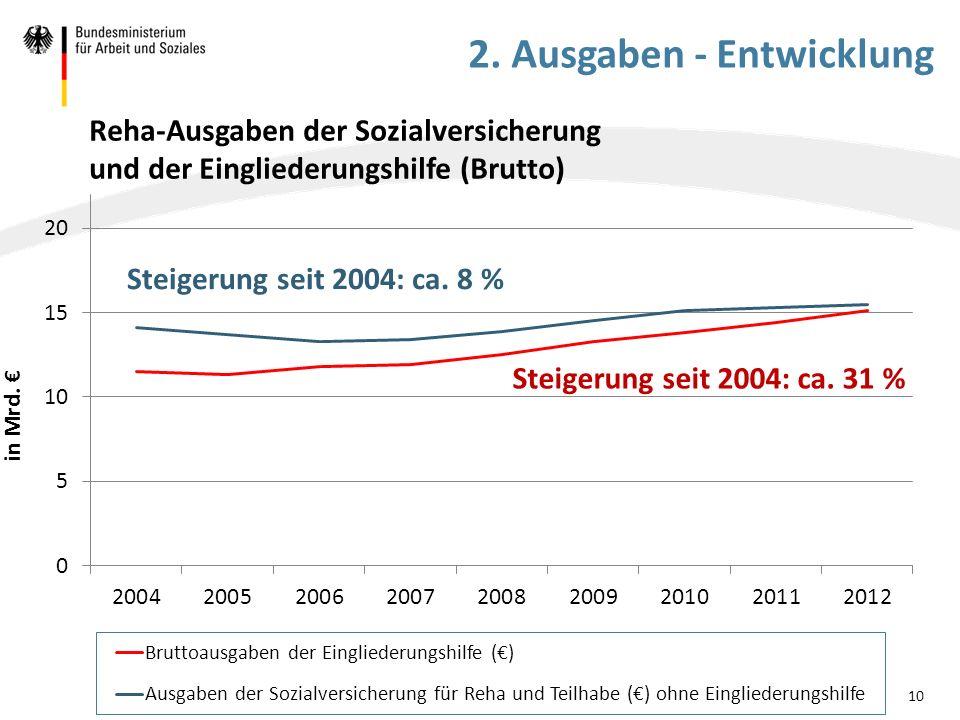 Reha-Ausgaben der Sozialversicherung und der Eingliederungshilfe (Brutto) in Mrd. € 10 2. Ausgaben - Entwicklung