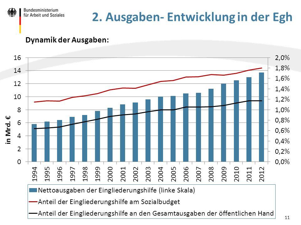 Dynamik der Ausgaben: in Mrd. € 11 2. Ausgaben- Entwicklung in der Egh
