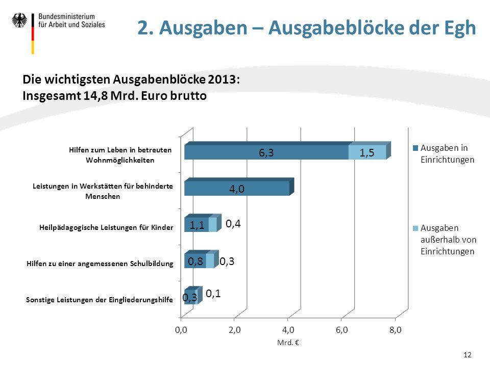 Die wichtigsten Ausgabenblöcke 2013: Insgesamt 14,8 Mrd. Euro brutto 12 2. Ausgaben – Ausgabeblöcke der Egh