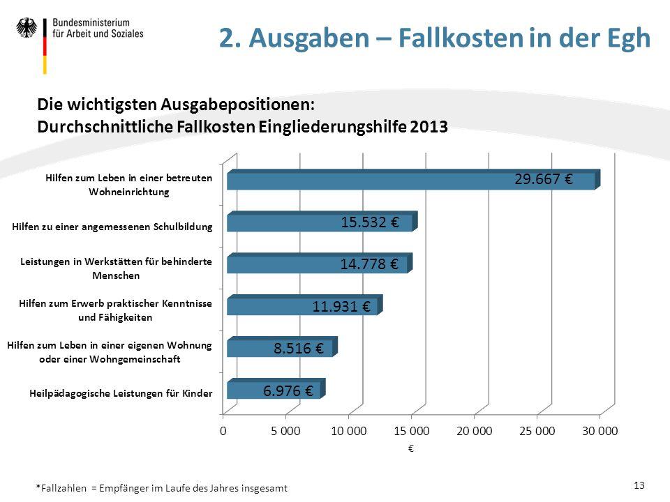 Die wichtigsten Ausgabepositionen: Durchschnittliche Fallkosten Eingliederungshilfe 2013 13 *Fallzahlen = Empfänger im Laufe des Jahres insgesamt 2. A
