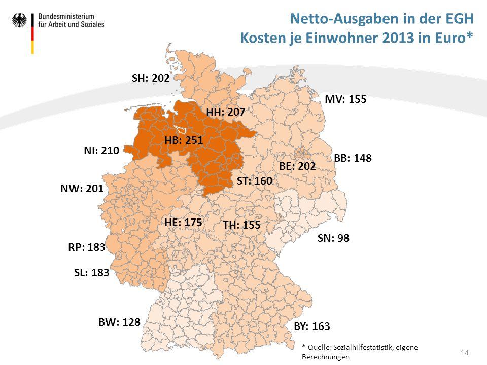 Netto-Ausgaben in der EGH Kosten je Einwohner 2013 in Euro* 14 BW: 128 BB: 148 MV: 155 SH: 202 NW: 201 HE: 175 SL: 183 BY: 163 NI: 210 SN: 98 HB: 251
