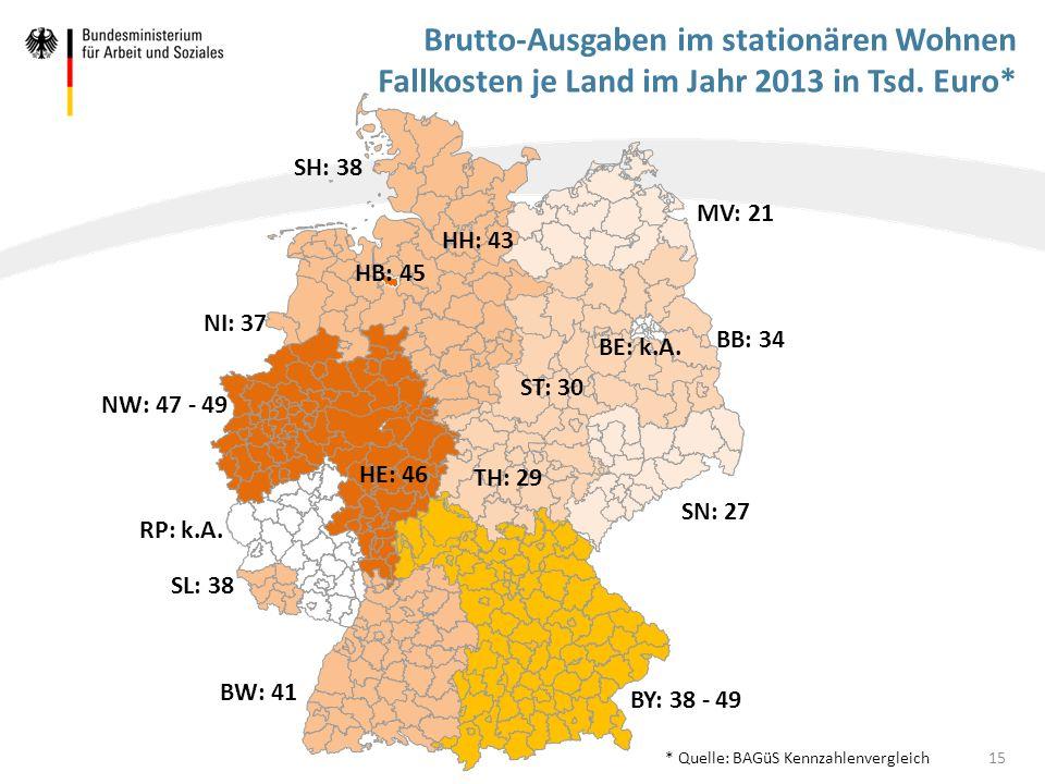 Brutto-Ausgaben im stationären Wohnen Fallkosten je Land im Jahr 2013 in Tsd. Euro* 15 BW: 41 ST: 30 BB: 34 MV: 21 SH: 38 NW: 47 - 49 HE: 46 SL: 38 BY