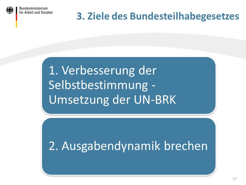 3. Ziele des Bundesteilhabegesetzes 1. Verbesserung der Selbstbestimmung - Umsetzung der UN-BRK 2. Ausgabendynamik brechen 17
