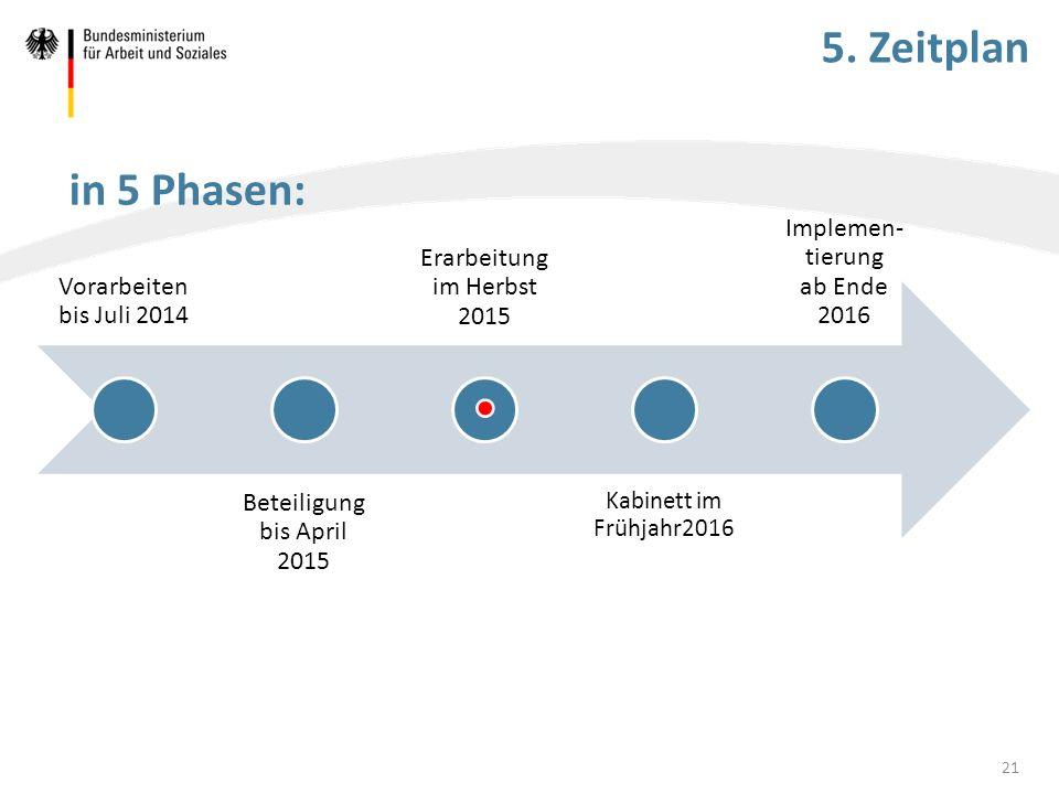 5. Zeitplan Vorarbeiten bis Juli 2014 Beteiligung bis April 2015 Erarbeitung im Herbst 2015 Kabinett im Frühjahr2016 Implemen- tierung ab Ende 2016 in