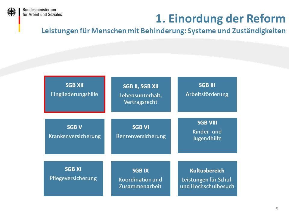 1. Einordung der Reform Leistungen für Menschen mit Behinderung: Systeme und Zuständigkeiten SGB XII Eingliederungshilfe SGB II, SGB XII Lebensunterha