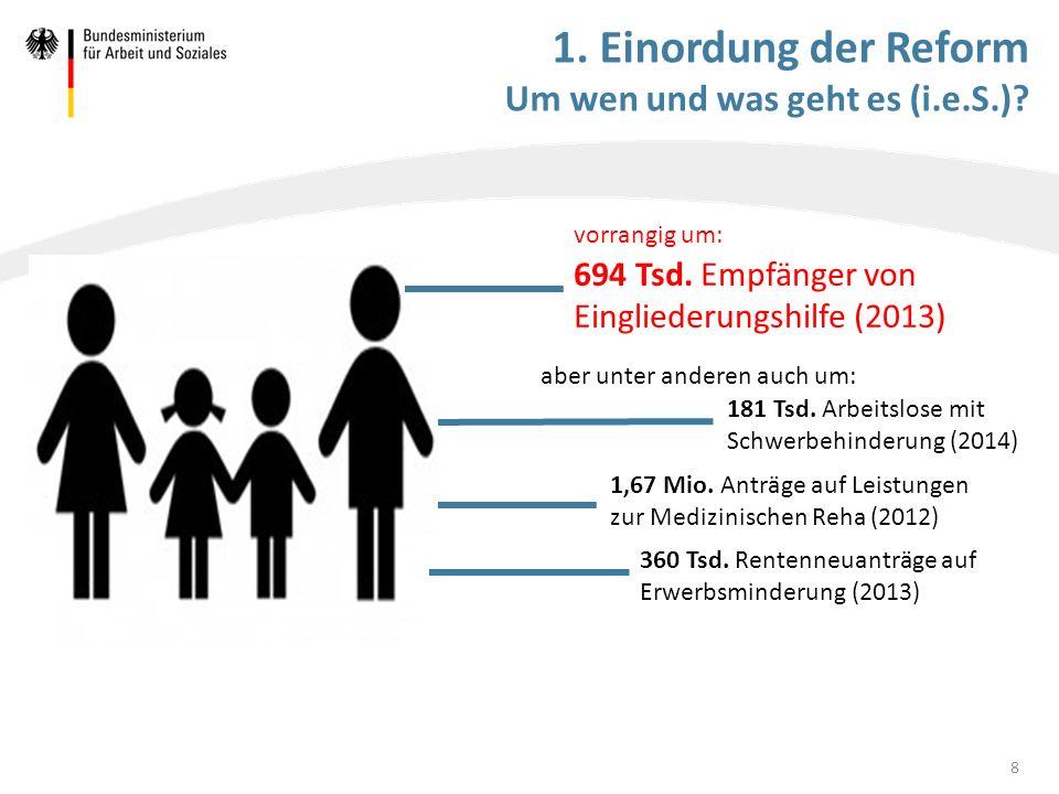 1. Einordung der Reform Um wen und was geht es (i.e.S.)? 694 Tsd. Empfänger von Eingliederungshilfe (2013) 181 Tsd. Arbeitslose mit Schwerbehinderung