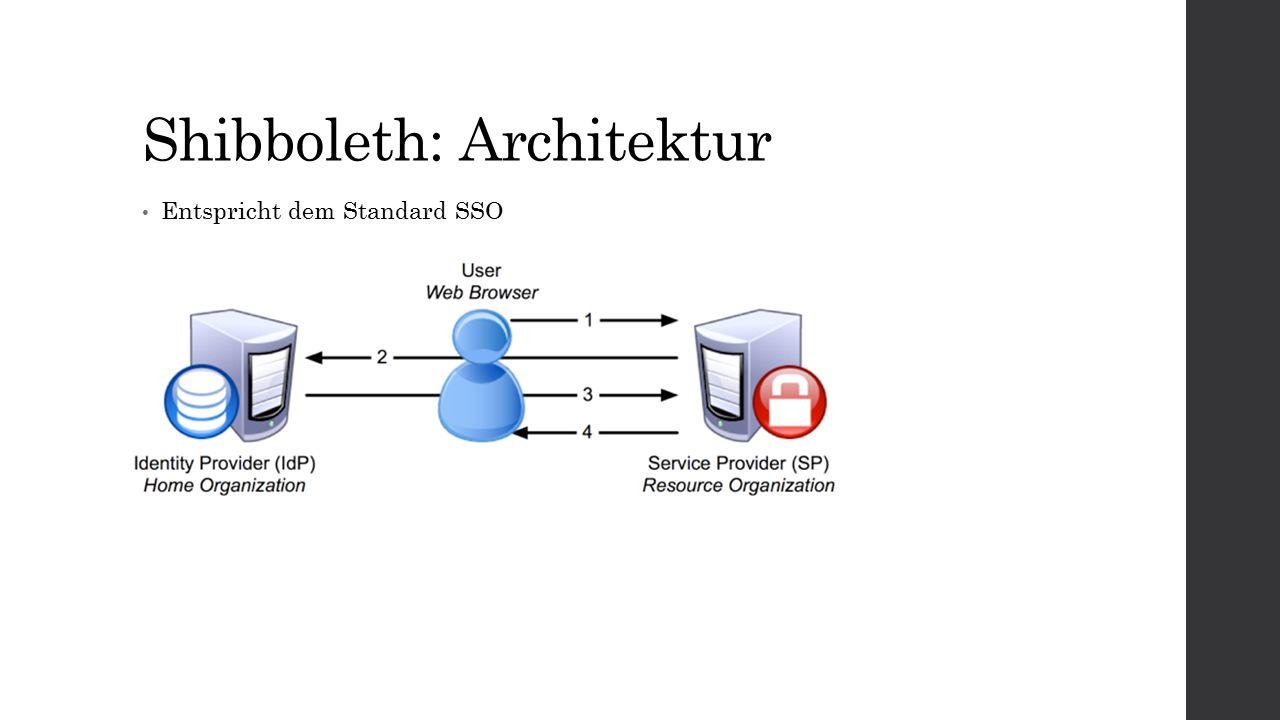 Shibboleth: Architektur Entspricht dem Standard SSO