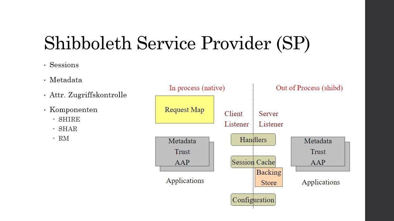Shibboleth Service Provider (SP) Sessions Metadata Attr. Zugriffskontrolle Komponenten  SHIRE  SHAR  RM