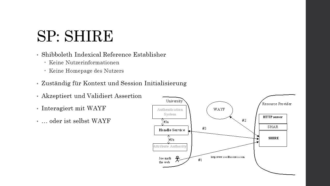 SP: SHIRE Shibboleth Indexical Reference Establisher  Keine Nutzerinformationen  Keine Homepage des Nutzers Zuständig für Kontext und Session Initialisierung Akzeptiert und Validiert Assertion Interagiert mit WAYF … oder ist selbst WAYF