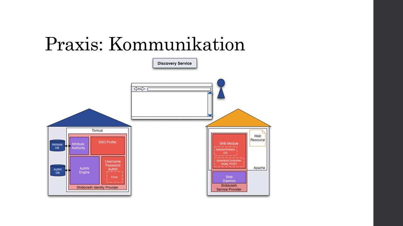 Praxis: Kommunikation