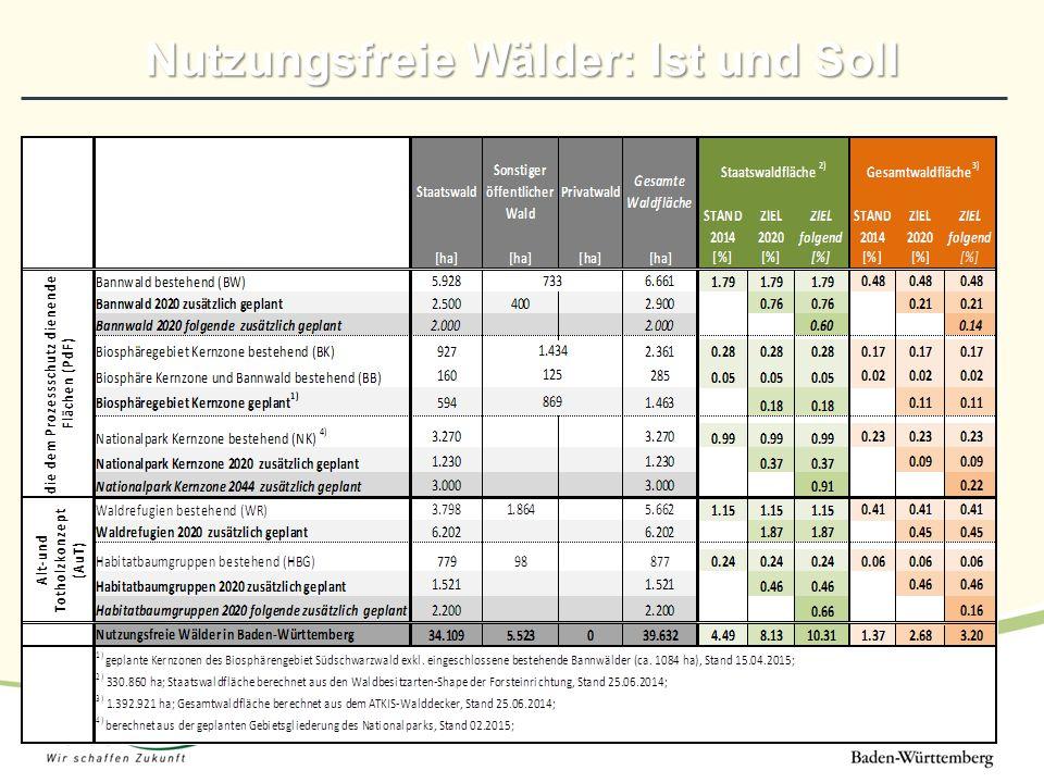 Nutzungsfreie Wälder: Ist und Soll
