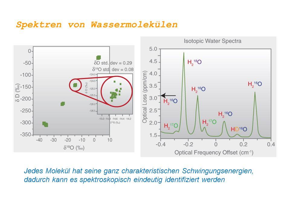 Jedes Molekül hat seine ganz charakteristischen Schwingungsenergien, dadurch kann es spektroskopisch eindeutig identifiziert werden Spektren von Wassermolekülen