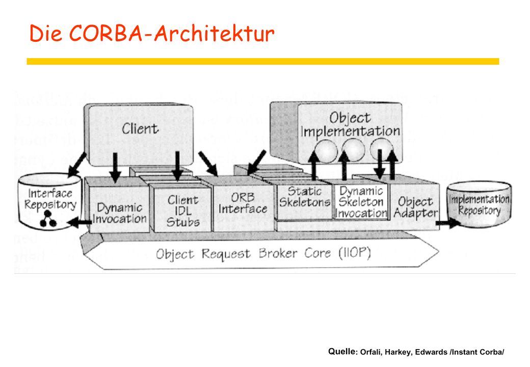 Die CORBA-Architektur