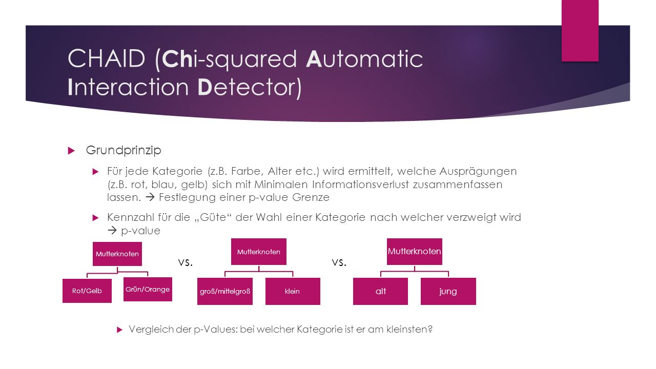CHAID ( Ch i-squared A utomatic I nteraction D etector)  Grundprinzip  Für jede Kategorie (z.B.