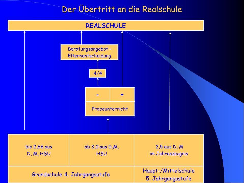 Der Übertritt an die Realschule Grundschule 4.Jahrgangsstufe Haupt-/Mittelschule 5.