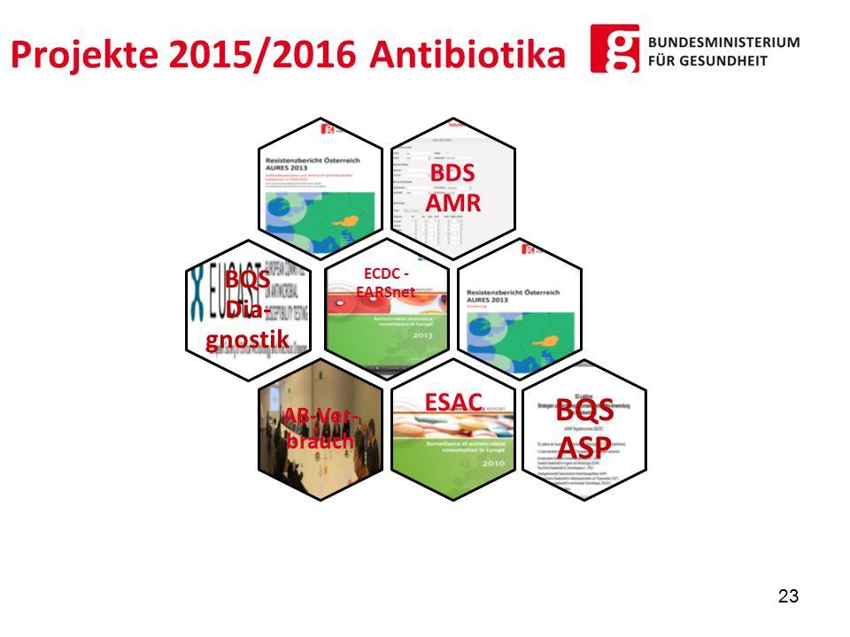 Projekte 2015/2016 Antibiotika BDS AMR ECDC - EARSnet ESAC AB-Ver- brauch BQS Dia- gnostik BQS ASP 23