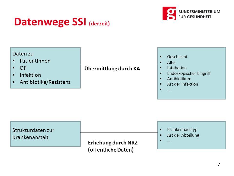 Datenwege ICU (derzeit) 8 Intensivstation ASDI Österr.