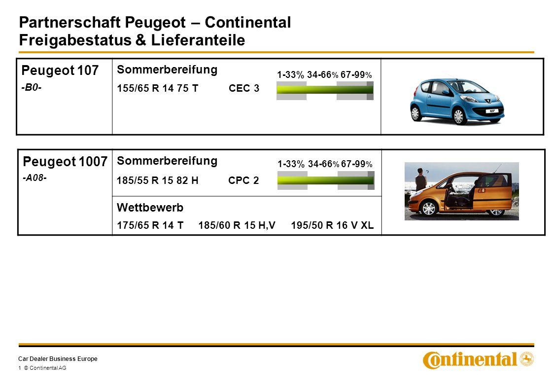 Car Dealer Business Europe Partnerschaft Peugeot – Continental Freigabestatus & Lieferanteile 2 © Continental AG Peugeot 206 -T1- Sommerbereifung Wettbewerb 175/65 R 14 T 185/65 R 14 T,H 185/55 R15 H,V 195/55 R 15 V 205/45 R 16 V 205/40 R 17 W 1-33%34-66 % 67-99 % 195/55 R 15 85 H CPC