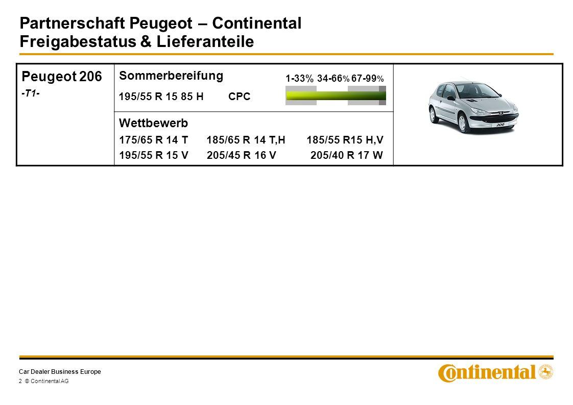 Car Dealer Business Europe Partnerschaft Peugeot – Continental Freigabestatus & Lieferanteile 3 © Continental AG Peugeot 207 -A7- Sommerbereifung Wettbewerb 185/65 R 14 T,H 195/55 R 16 V XL 1-33%34-66 % 67-99 % 195/55 R 16 87 V CPC 2 205/45 ZR 17 XL CSC 2* 205/45 ZR 17 XL CSC 3* Peugeot 207 CC -A76- Sommerbereifung Wettbewerb 195/55 R 16 V XL 1-33%34-66 % 67-99 % 205/45 ZR 17 XL CSC 2* 205/45 ZR 17 XL CSC 3* *EA-Freigabe, aber keine Lieferanteile