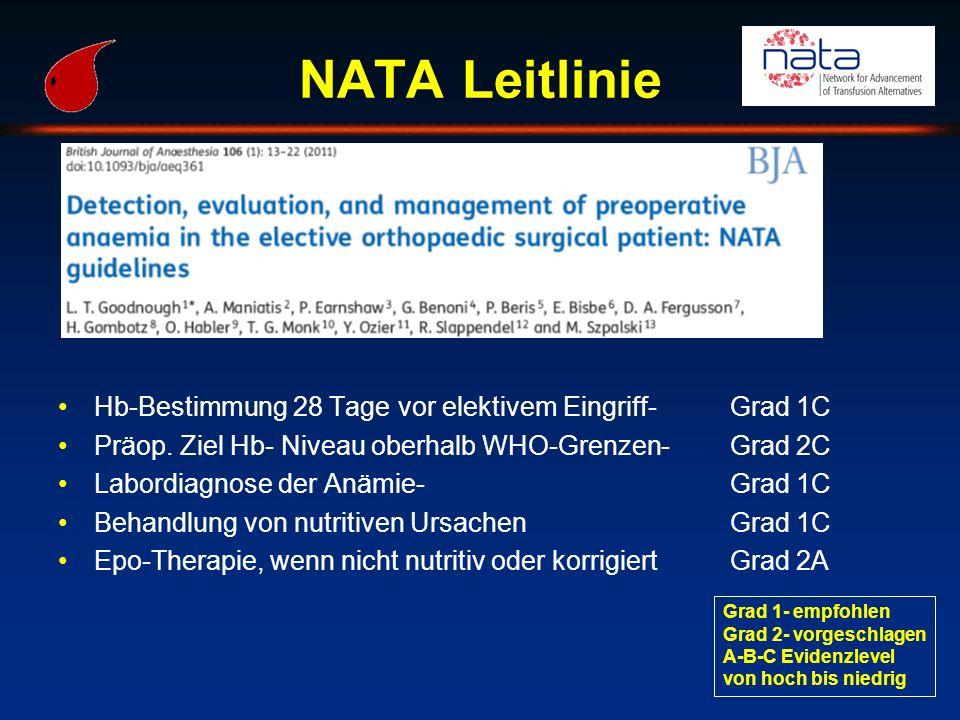 NATA Leitlinie Hb-Bestimmung 28 Tage vor elektivem Eingriff- Grad 1C Präop. Ziel Hb- Niveau oberhalb WHO-Grenzen- Grad 2C Labordiagnose der Anämie-Gra