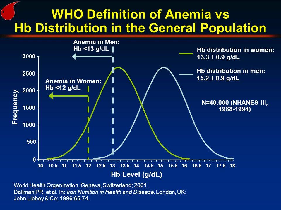 World Health Organization. Geneva, Switzerland; 2001. Dallman PR, et al. In: Iron Nutrition in Health and Disease. London, UK: John Libbey & Co; 1996: