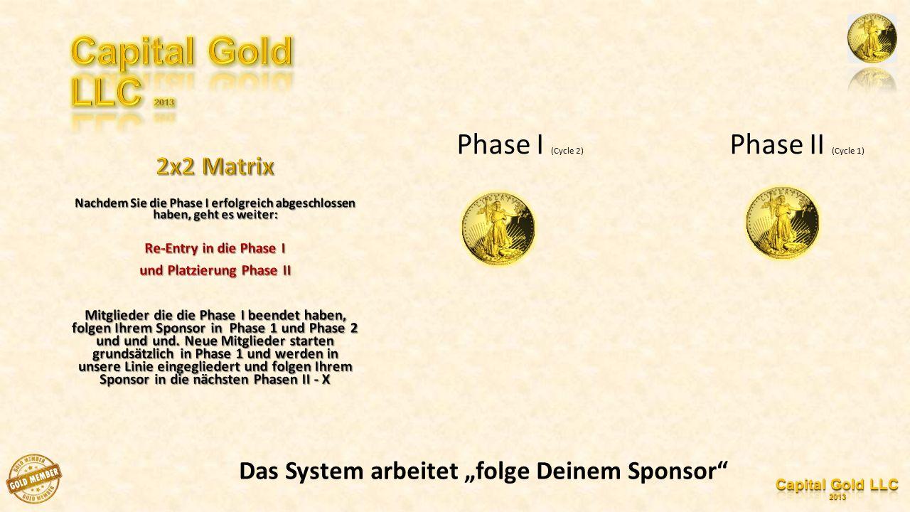 """Phase I (Cycle 2) Phase II (Cycle 1) Das System arbeitet """"folge Deinem Sponsor"""