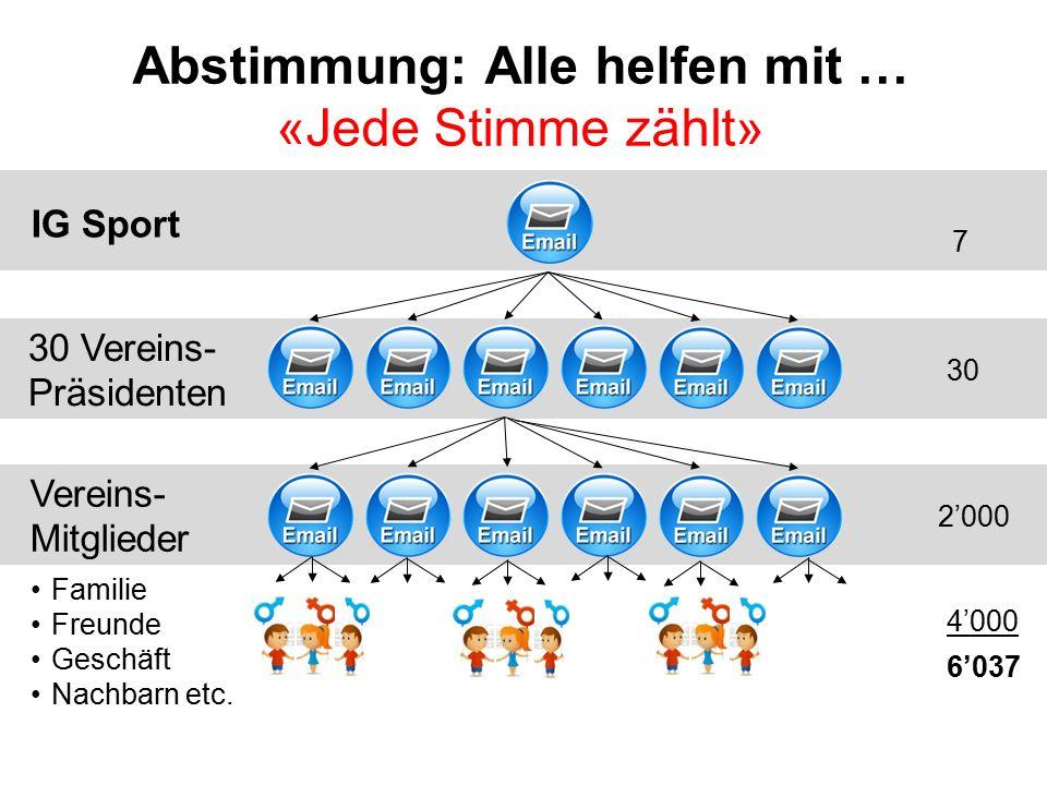 Abstimmung: Alle helfen mit … «Jede Stimme zählt» IG Sport 30 Vereins- Präsidenten Familie Freunde Geschäft Nachbarn etc. Vereins- Mitglieder 7 30 2'0