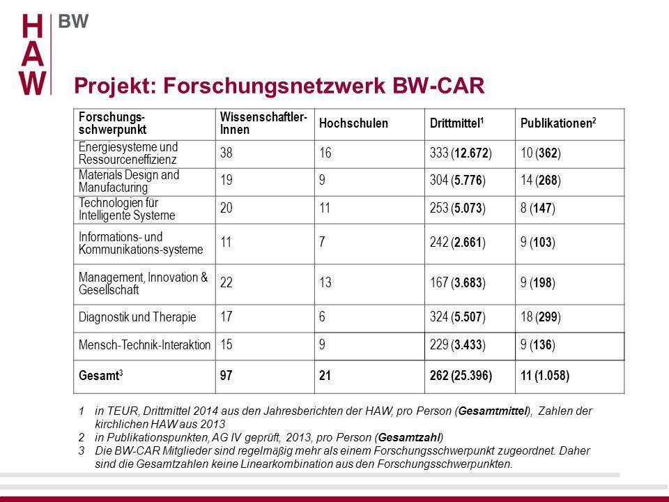 Projekt: Forschungsnetzwerk BW-CAR 1in TEUR, Drittmittel 2014 aus den Jahresberichten der HAW, pro Person (Gesamtmittel), Zahlen der kirchlichen HAW aus 2013 2in Publikationspunkten, AG IV geprüft, 2013, pro Person (Gesamtzahl) 3Die BW-CAR Mitglieder sind regelm äß ig mehr als einem Forschungsschwerpunkt zugeordnet.