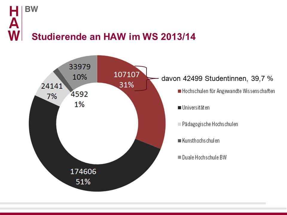 Studierende an HAW im WS 2013/14 davon 42499 Studentinnen, 39,7 %