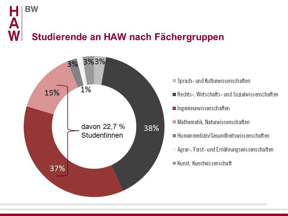Studierende an HAW nach Fächergruppen davon 22,7 % Studentinnen