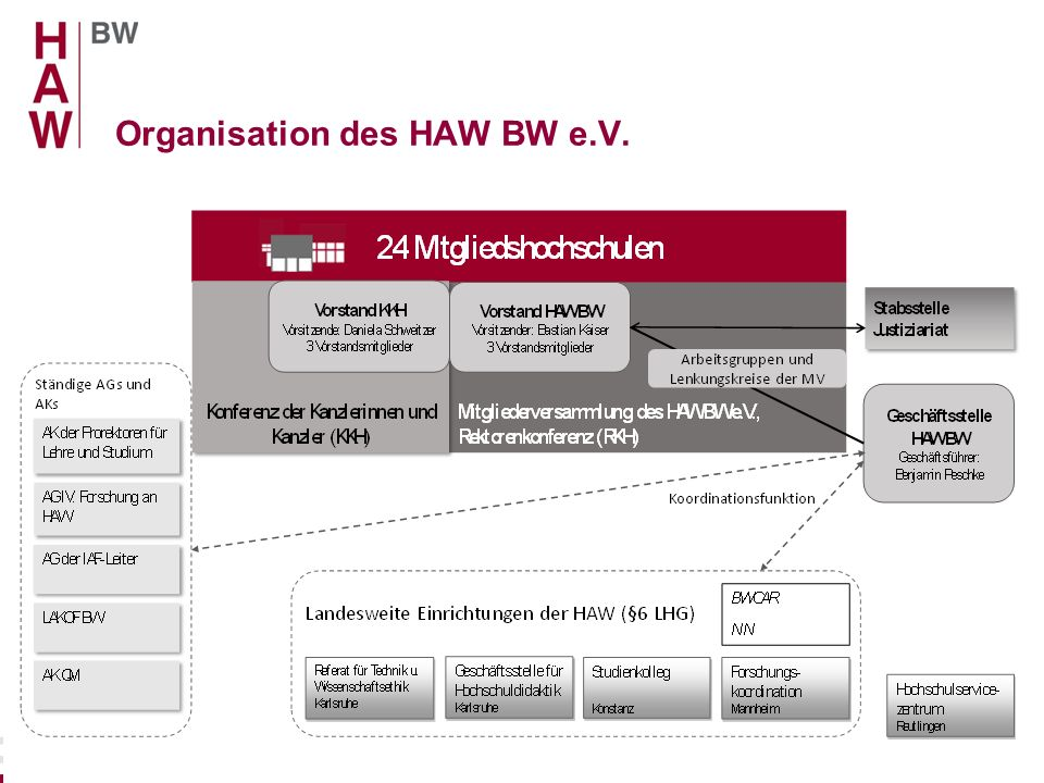 Organisation des HAW BW e.V.