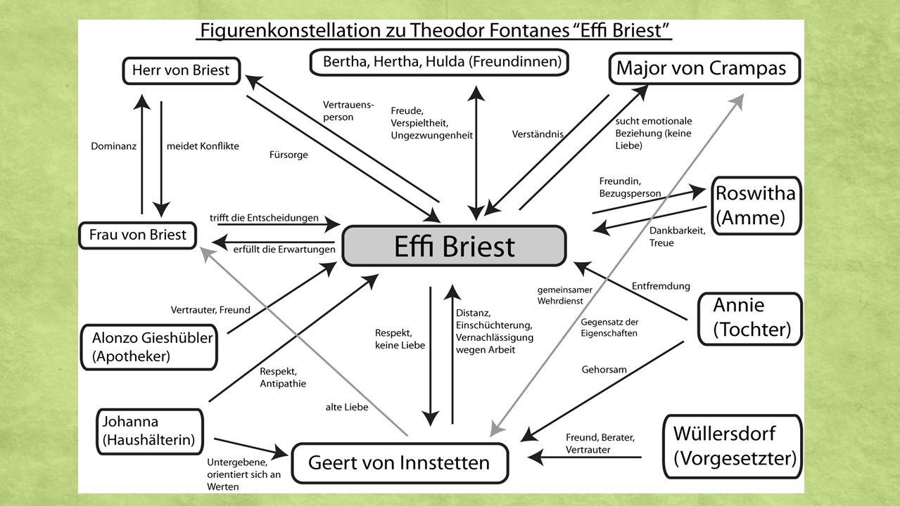 Darstellung der Hauptfiguren Effi Briest An Julius Rodenberg Berlin,9.November 1893 Titel: Effi Briest für mein Gefühl sehr hübsch, weil viel e und i darin ist; das sind die beiden feinen Vokale.