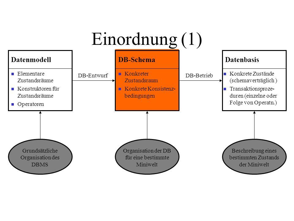 Einordnung (1) Elementare Zustandsräume Konstruktoren für Zustandsräume Operatoren Datenmodell Konkreter Zustandsraum Konkrete Konsistenz- bedingungen DB-Schema Konkrete Zustände (schemaverträglich ) Transaktionsproze- duren (einzelne oder Folge von Operatn.) Datenbasis Grundsätzliche Organisation des DBMS Organisation der DB für eine bestimmte Miniwelt Beschreibung eines bestimmten Zustands der Miniwelt DB-EntwurfDB-Betrieb
