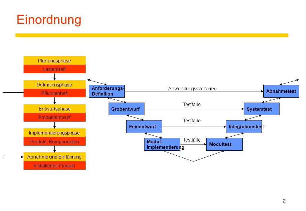 2 Einordnung Planungsphase Lastenheft Definitionsphase Pflichtenheft Entwurfsphase Produktentwurf Implementierungsphase Produkt, Komponenten Abnahme u